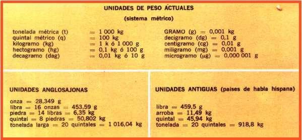 equivalencias kg: