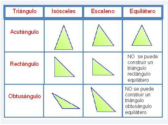 Resultado de imagen para obtusangulo agudo y rectangulo
